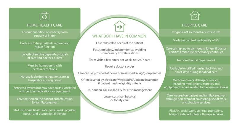 Hospice vs. Home Health