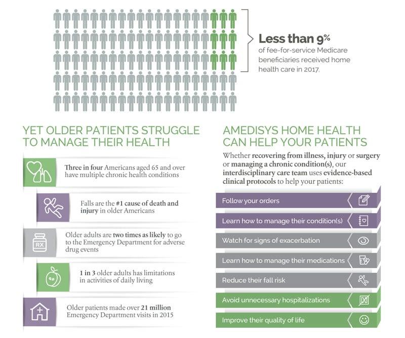 Underutilization of Home Health